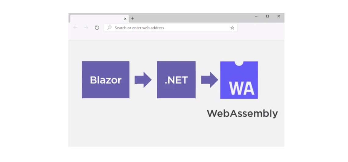 How does blazor work Step 1